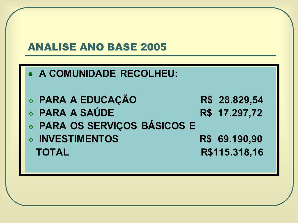 ANALISE ANO BASE 2005 A COMUNIDADE RECOLHEU: PARA A EDUCAÇÃO R$ 28.829,54.