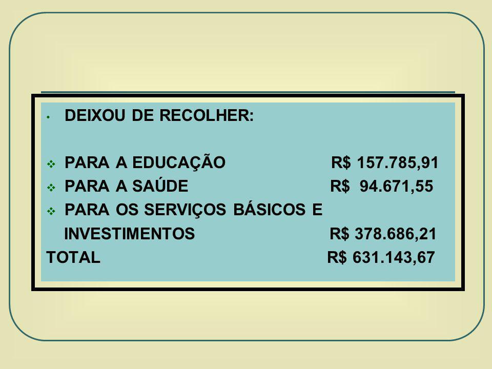 DEIXOU DE RECOLHER: PARA A EDUCAÇÃO R$ 157.785,91. PARA A SAÚDE R$ 94.671,55.