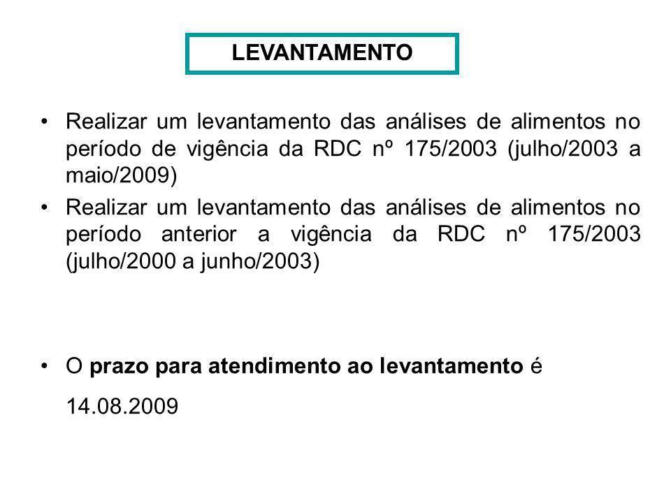 LEVANTAMENTO Realizar um levantamento das análises de alimentos no período de vigência da RDC nº 175/2003 (julho/2003 a maio/2009)