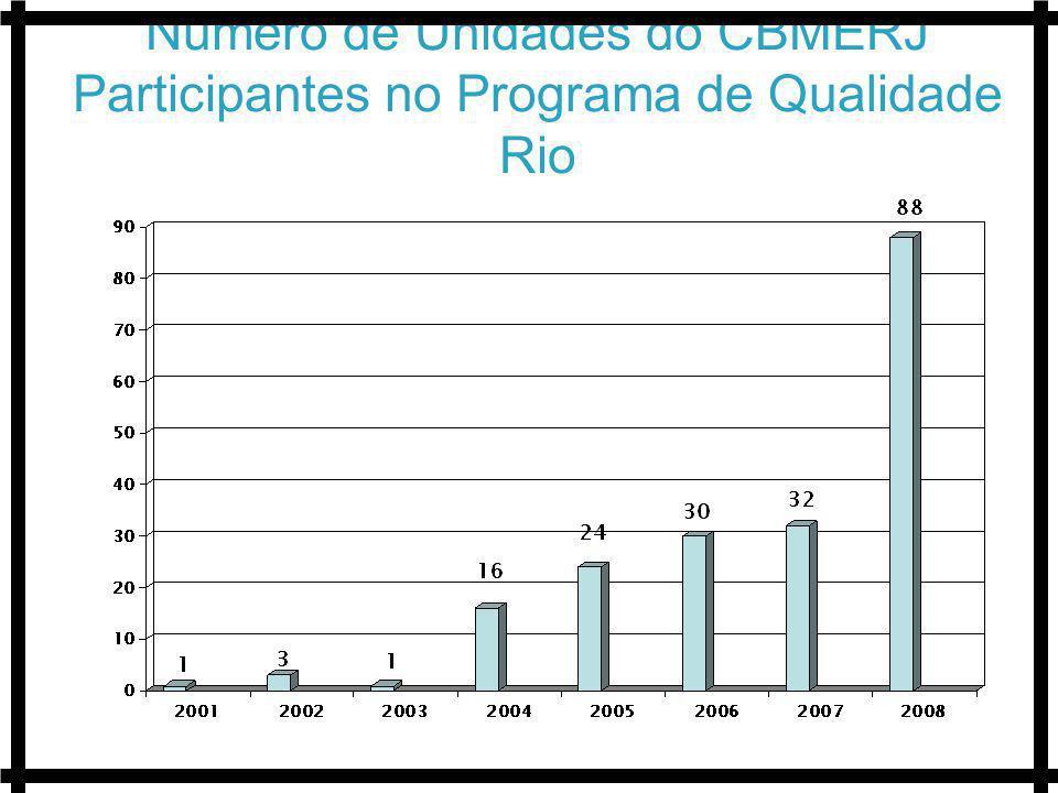 Número de Unidades do CBMERJ Participantes no Programa de Qualidade Rio