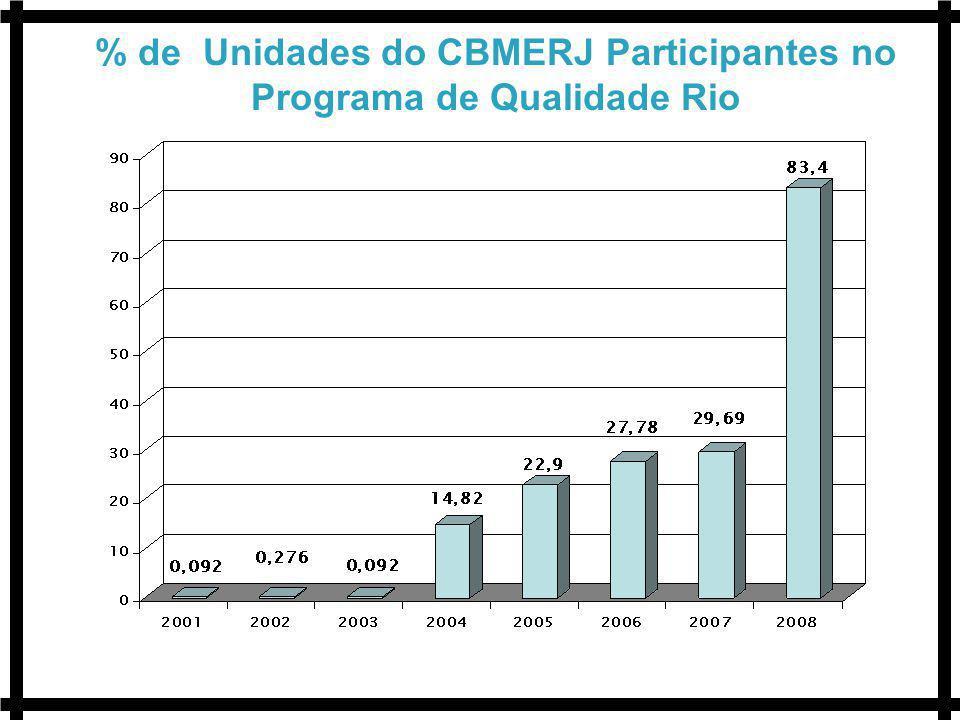 % de Unidades do CBMERJ Participantes no Programa de Qualidade Rio
