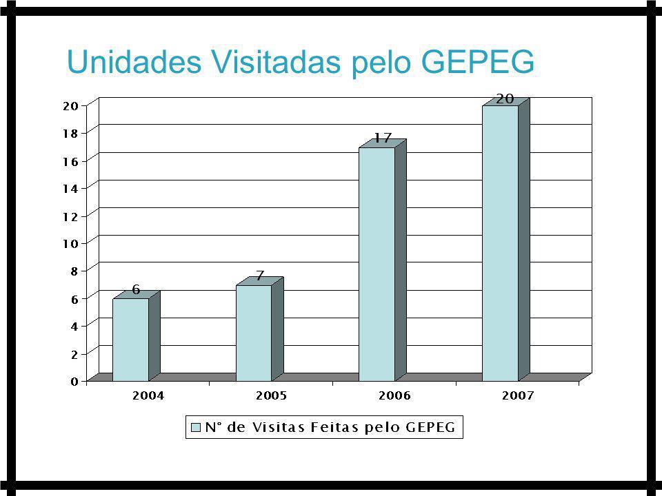 Unidades Visitadas pelo GEPEG