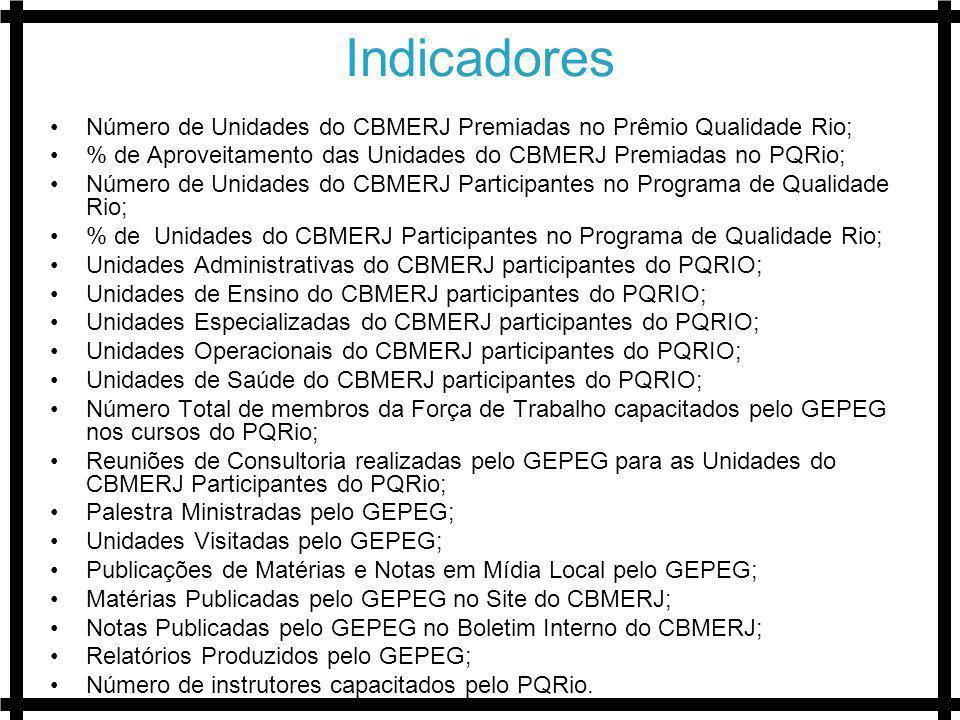 Indicadores Número de Unidades do CBMERJ Premiadas no Prêmio Qualidade Rio; % de Aproveitamento das Unidades do CBMERJ Premiadas no PQRio;