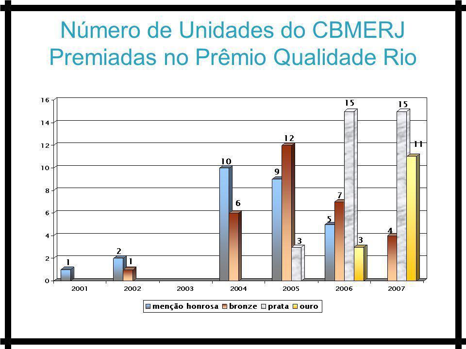 Número de Unidades do CBMERJ Premiadas no Prêmio Qualidade Rio