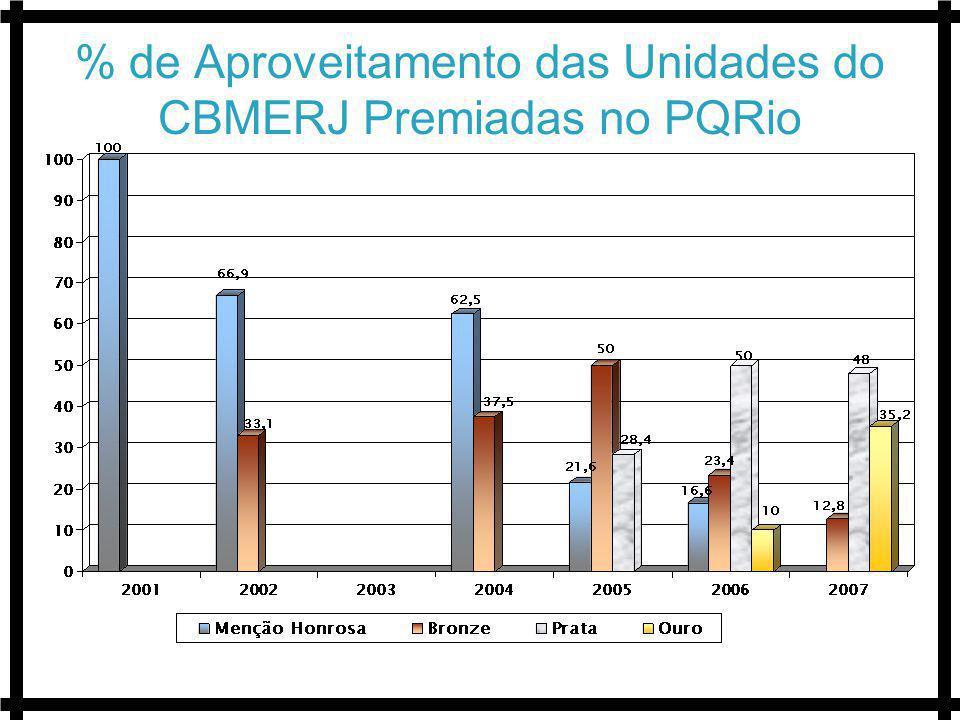 % de Aproveitamento das Unidades do CBMERJ Premiadas no PQRio