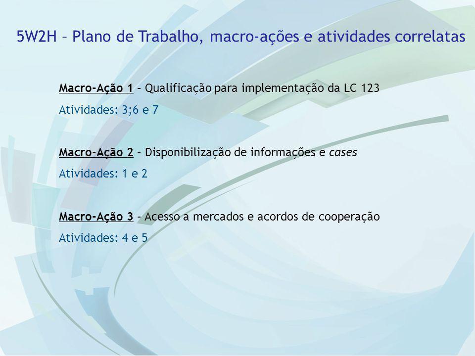 5W2H – Plano de Trabalho, macro-ações e atividades correlatas