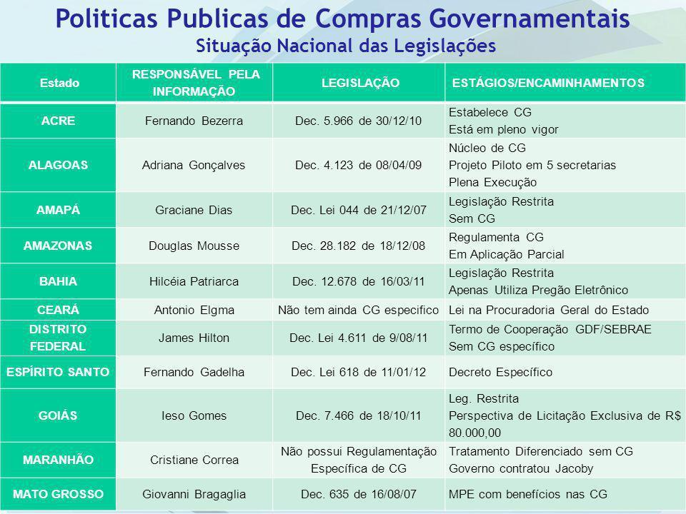 Situação Nacional das Legislações RESPONSÁVEL PELA INFORMAÇÃO