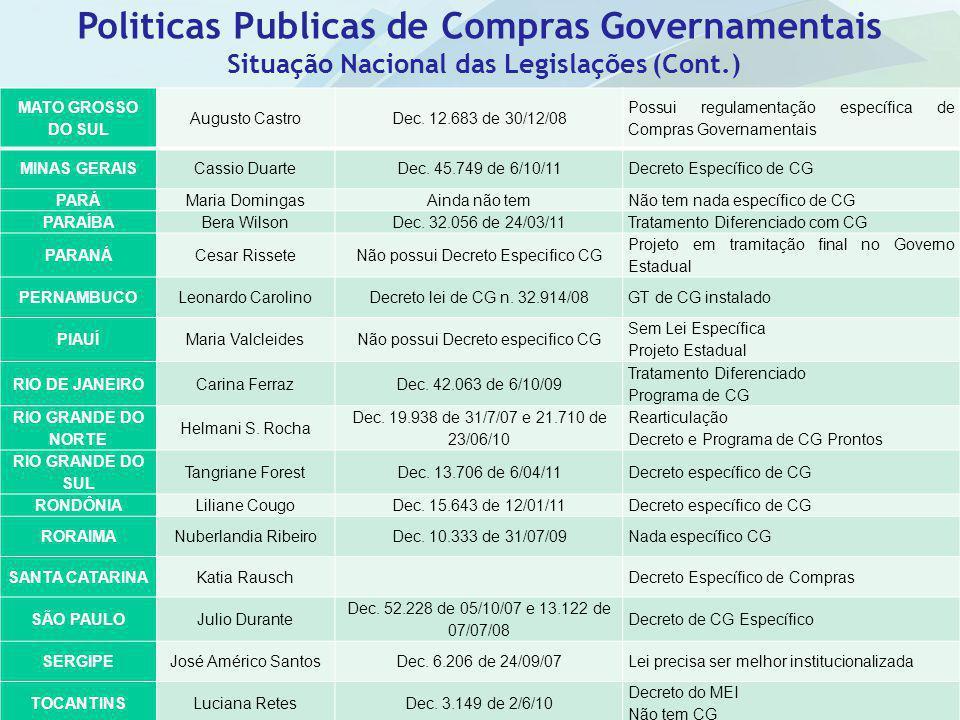 Situação Nacional das Legislações (Cont.)