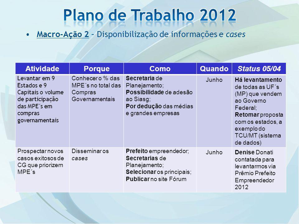 Plano de Trabalho 2012 Macro-Ação 2 – Disponibilização de informações e cases. Atividade. Porque.