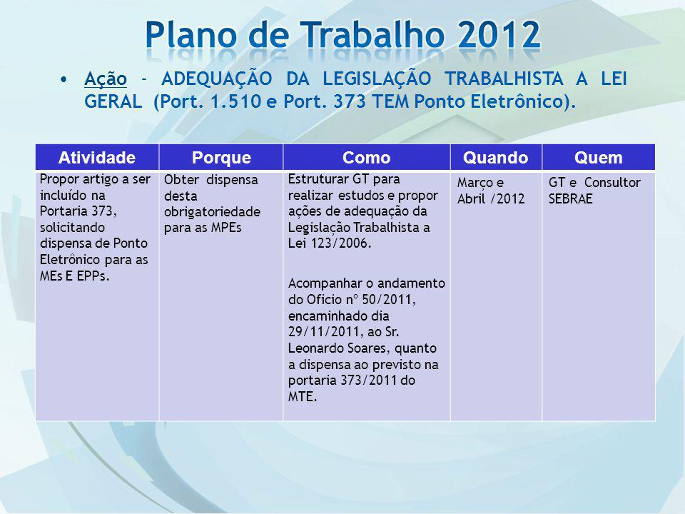 Plano de Trabalho 2012 Ação - ADEQUAÇÃO DA LEGISLAÇÃO TRABALHISTA A LEI GERAL (Port. 1.510 e Port. 373 TEM Ponto Eletrônico).