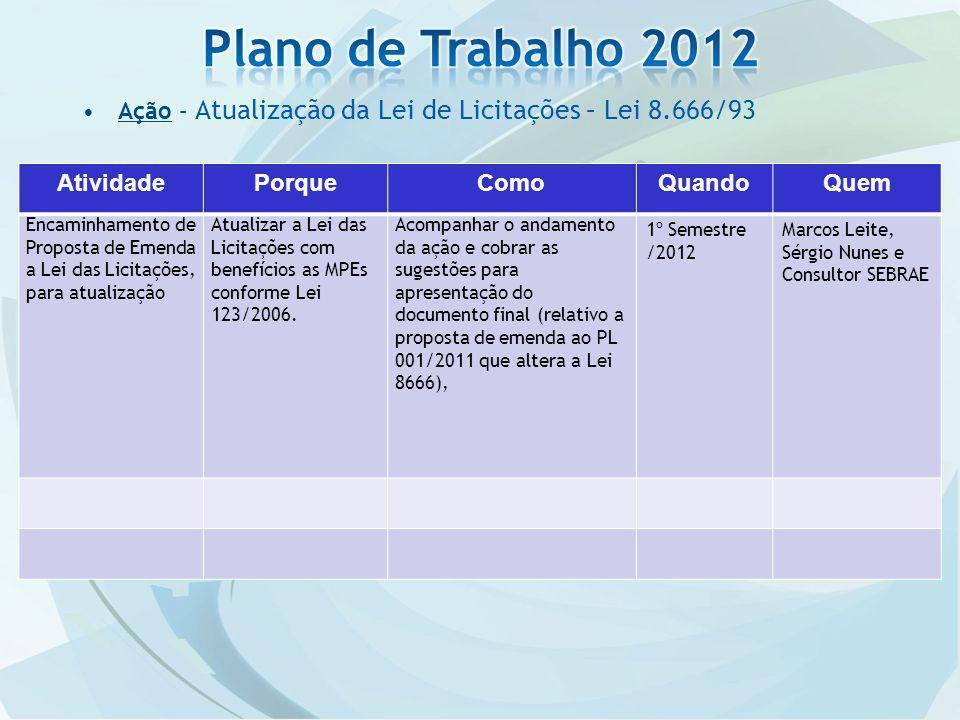 Plano de Trabalho 2012 Ação – Atualização da Lei de Licitações – Lei 8.666/93. Atividade. Porque.