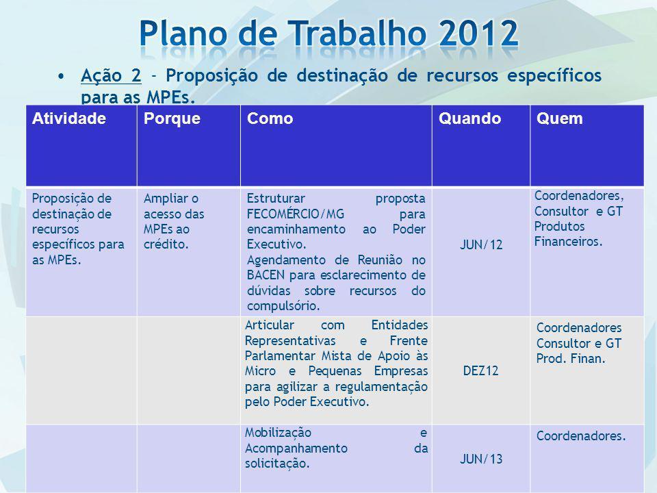 Plano de Trabalho 2012 Ação 2 - Proposição de destinação de recursos específicos para as MPEs. Atividade.