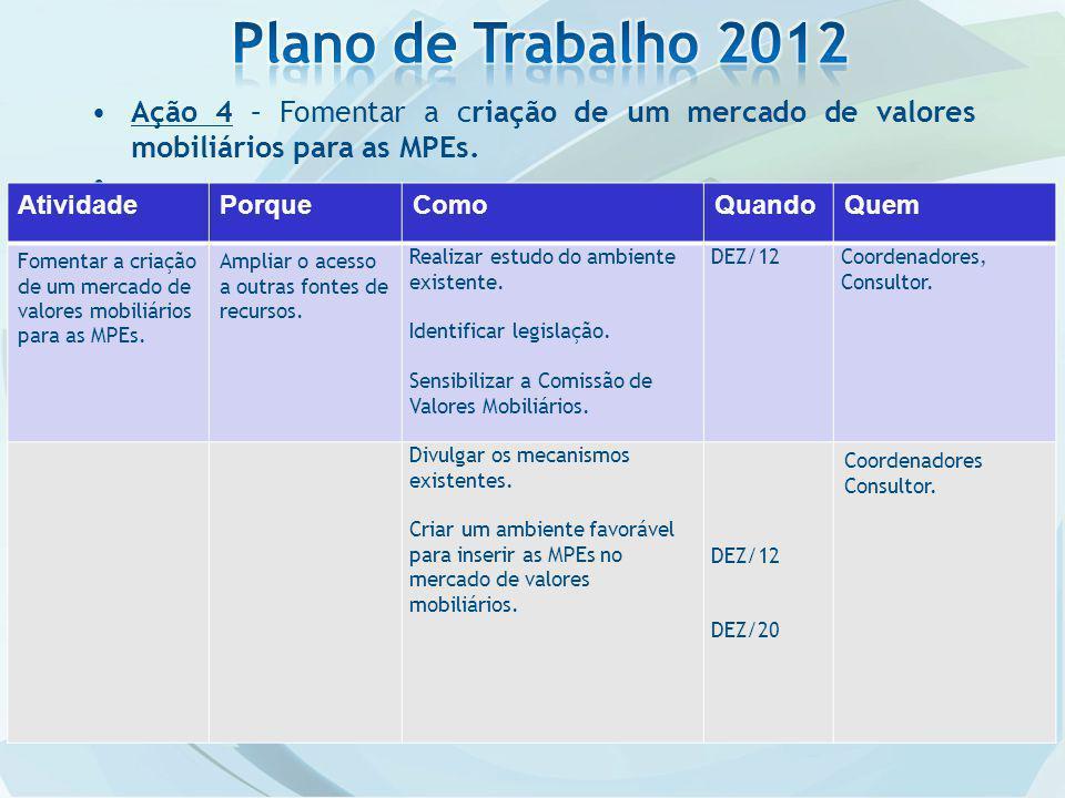 Plano de Trabalho 2012 Ação 4 – Fomentar a criação de um mercado de valores mobiliários para as MPEs.