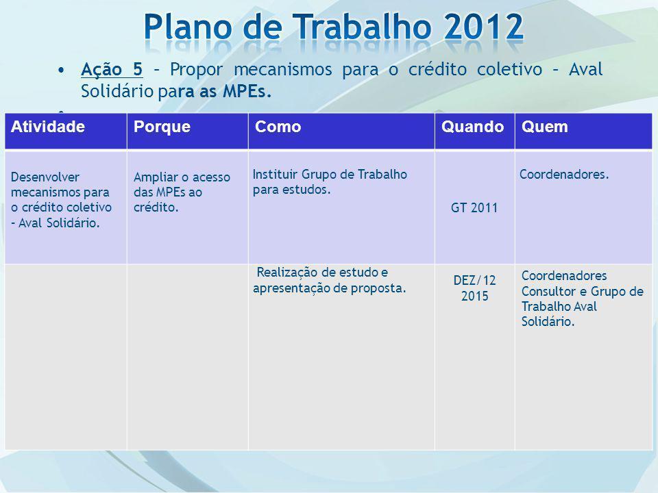 Plano de Trabalho 2012 Ação 5 – Propor mecanismos para o crédito coletivo – Aval Solidário para as MPEs.
