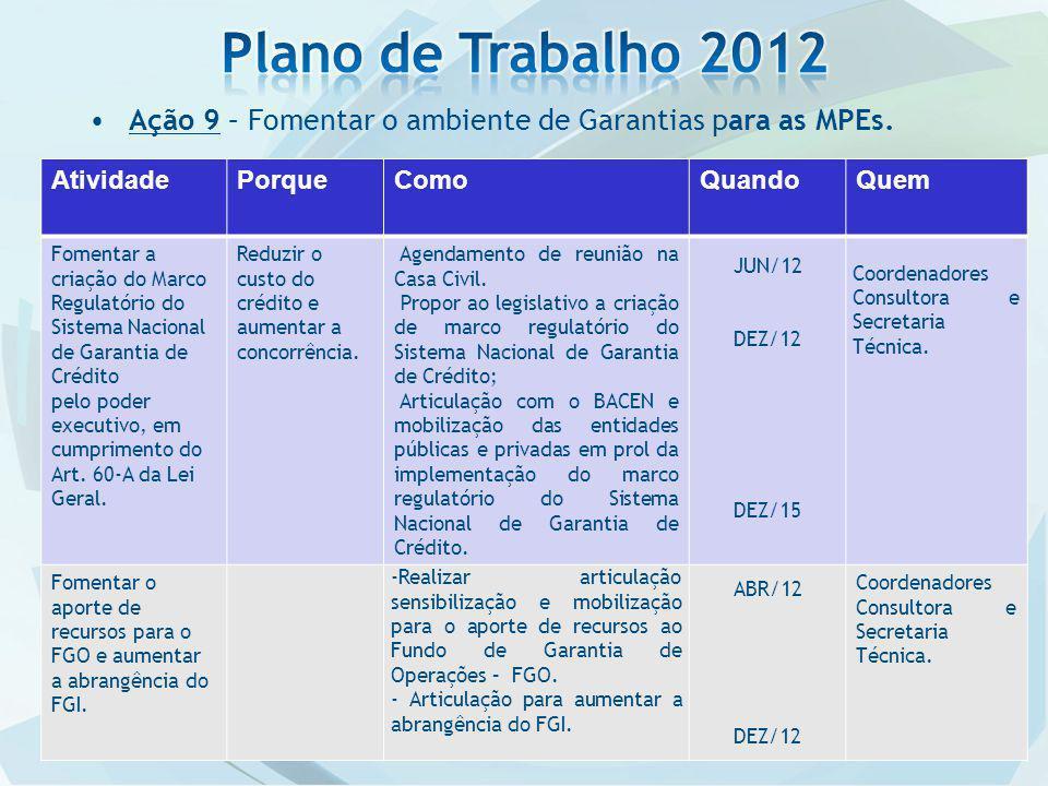 Plano de Trabalho 2012 Ação 9 – Fomentar o ambiente de Garantias para as MPEs. Atividade. Porque.