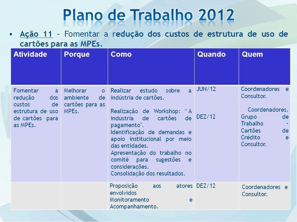 Plano de Trabalho 2012 Ação 11 – Fomentar a redução dos custos de estrutura de uso de cartões para as MPEs.