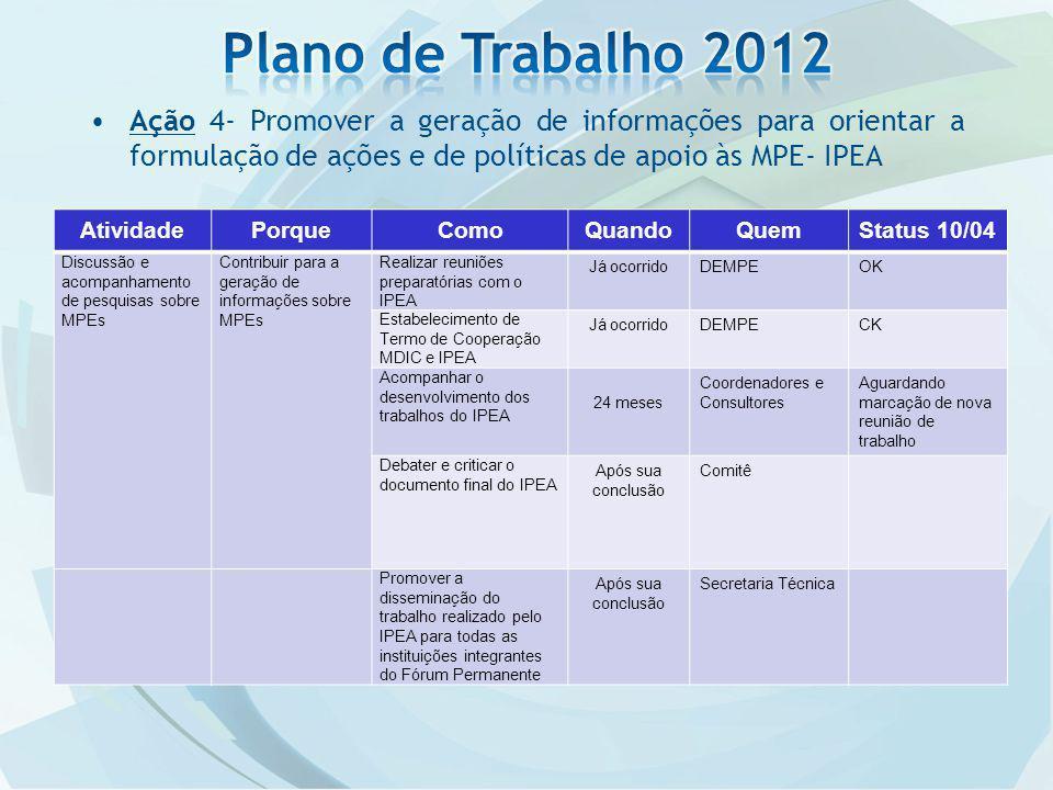 Plano de Trabalho 2012 Ação 4- Promover a geração de informações para orientar a formulação de ações e de políticas de apoio às MPE- IPEA.
