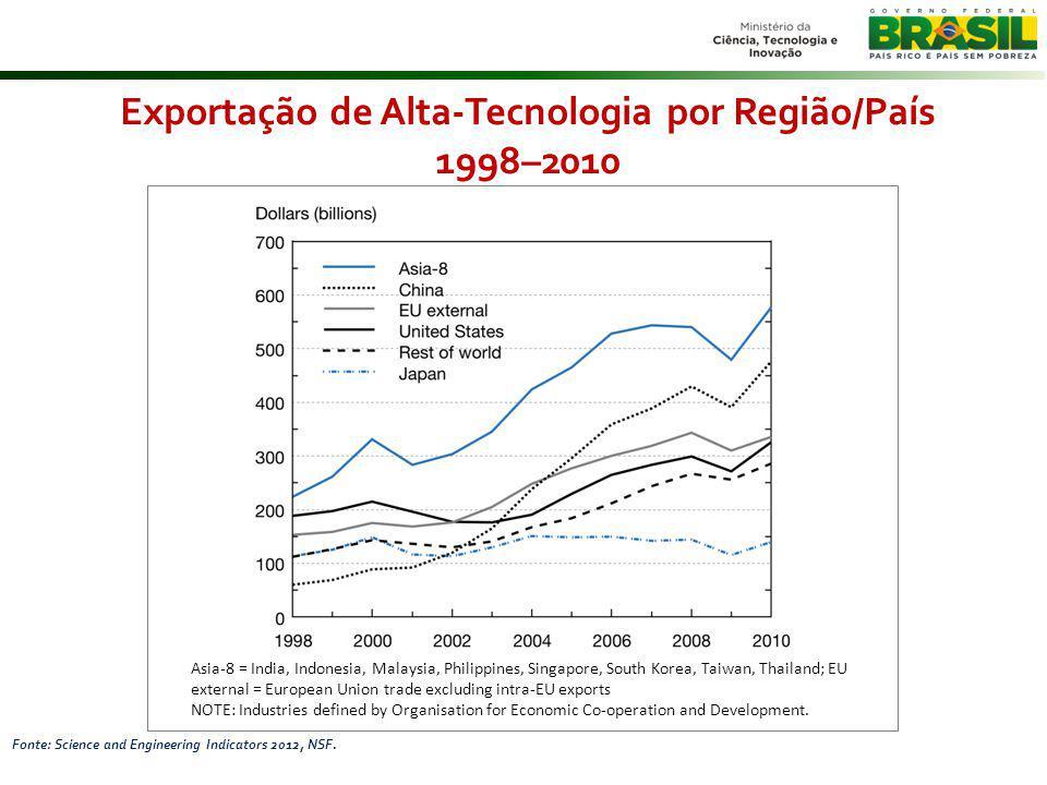 Exportação de Alta-Tecnologia por Região/País 1998–2010