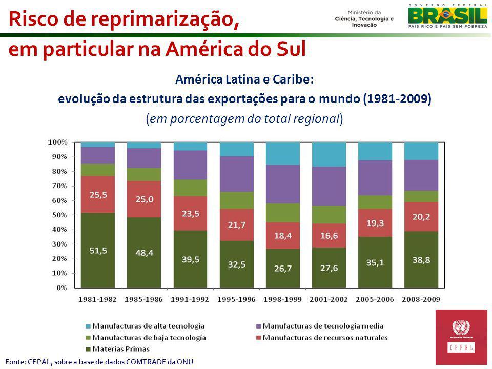 Risco de reprimarização, em particular na América do Sul