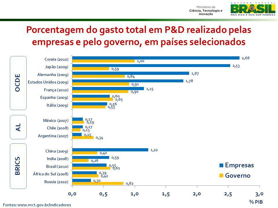 Porcentagem do gasto total em P&D realizado pelas empresas e pelo governo, em países selecionados