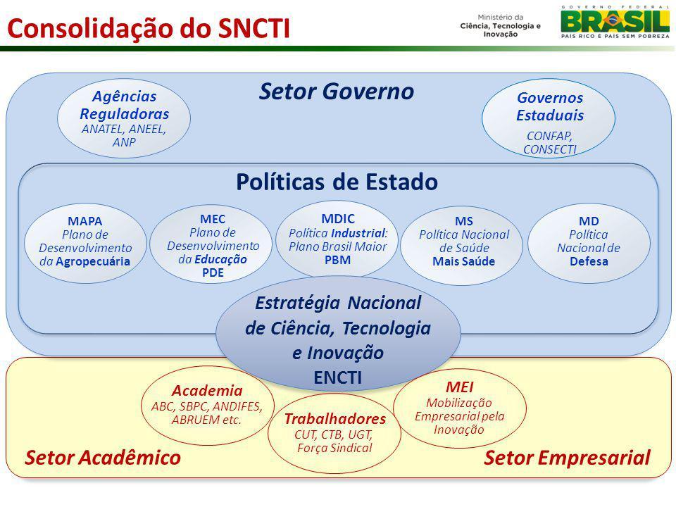 Consolidação do SNCTI Setor Governo Políticas de Estado