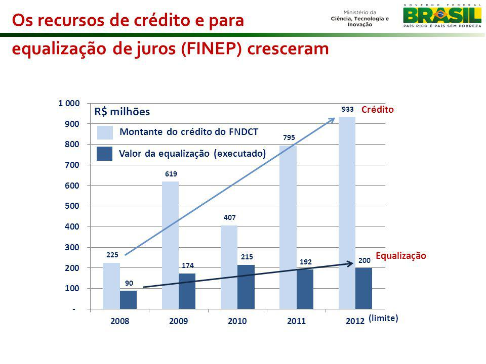 Os recursos de crédito e para equalização de juros (FINEP) cresceram