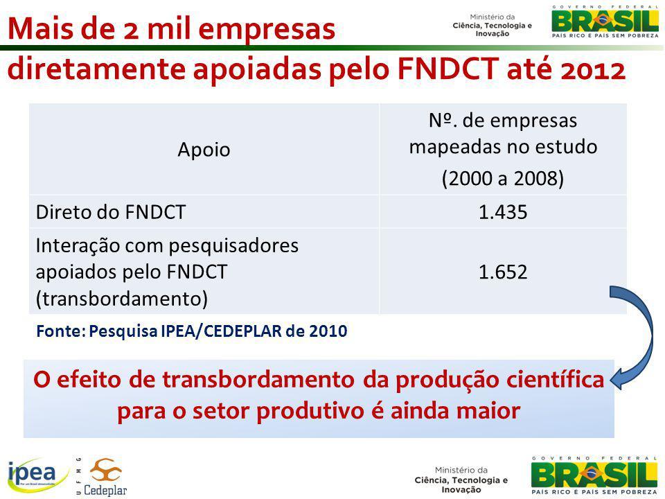 Mais de 2 mil empresas diretamente apoiadas pelo FNDCT até 2012