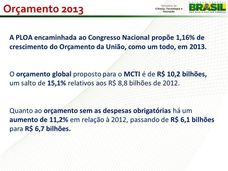 Orçamento 2013 A PLOA encaminhada ao Congresso Nacional propõe 1,16% de crescimento do Orçamento da União, como um todo, em 2013.