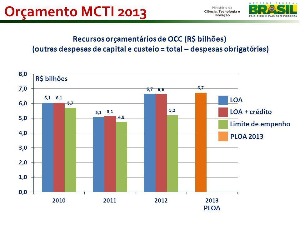 Orçamento MCTI 2013 Recursos orçamentários de OCC (R$ bilhões)