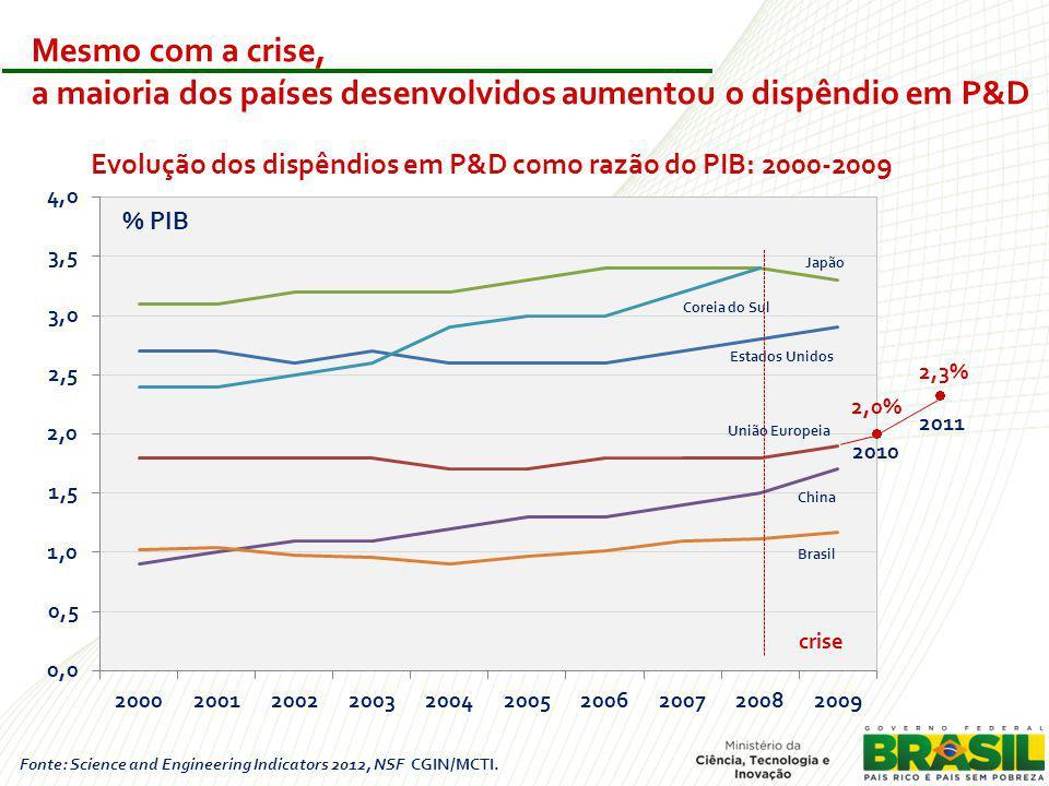 Evolução dos dispêndios em P&D como razão do PIB: 2000-2009