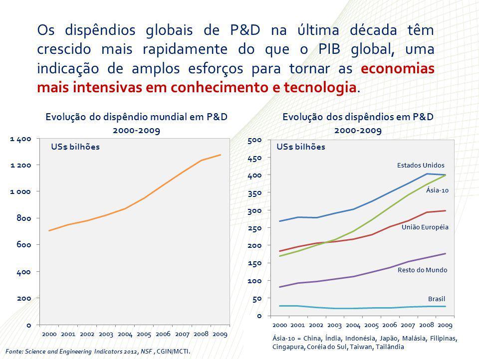 Os dispêndios globais de P&D na última década têm crescido mais rapidamente do que o PIB global, uma indicação de amplos esforços para tornar as economias mais intensivas em conhecimento e tecnologia.