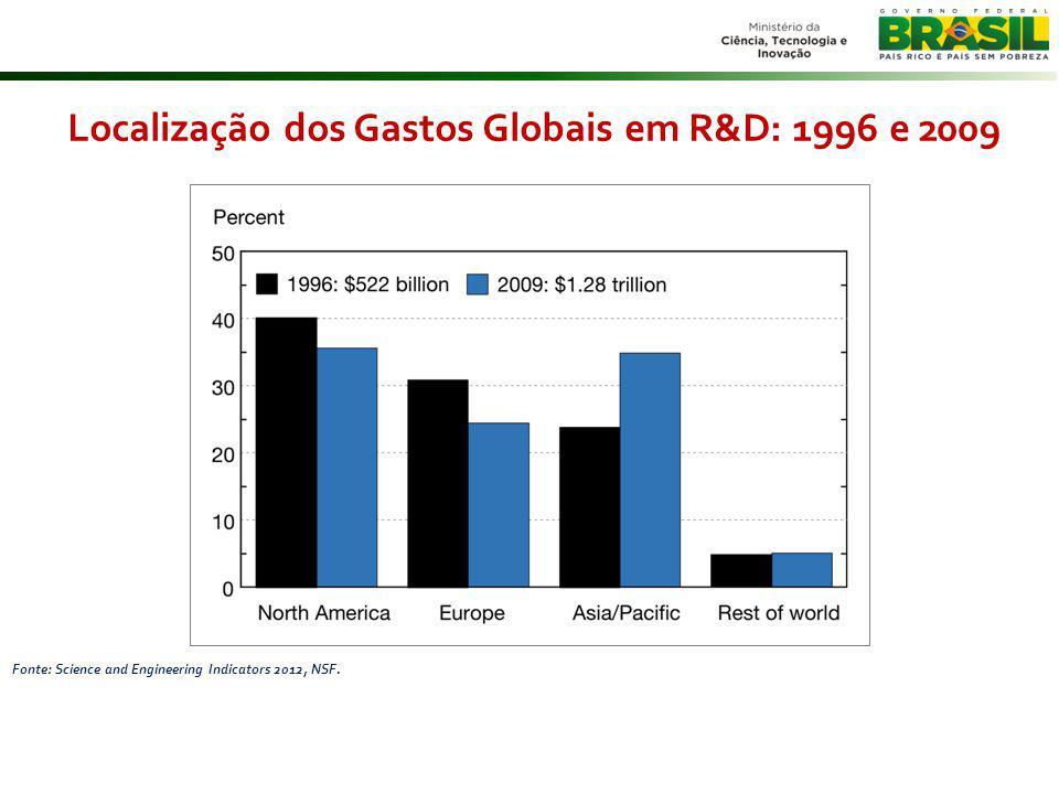 Localização dos Gastos Globais em R&D: 1996 e 2009
