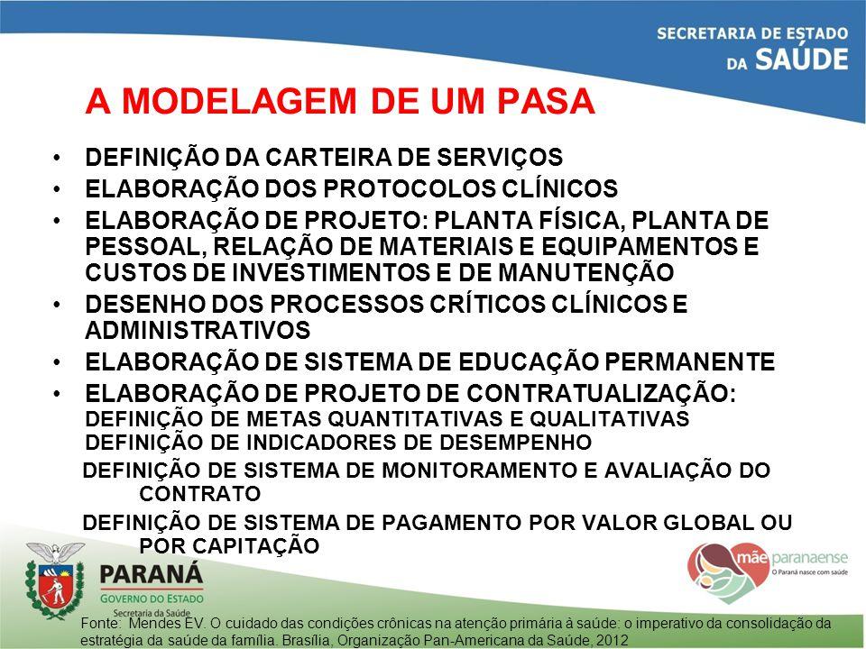 A MODELAGEM DE UM PASA DEFINIÇÃO DA CARTEIRA DE SERVIÇOS
