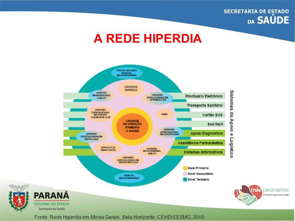 A REDE HIPERDIA Fonte: Rede Hiperdia em Minas Gerais. Belo Horizonte, CEHD/SESMG, 2010: