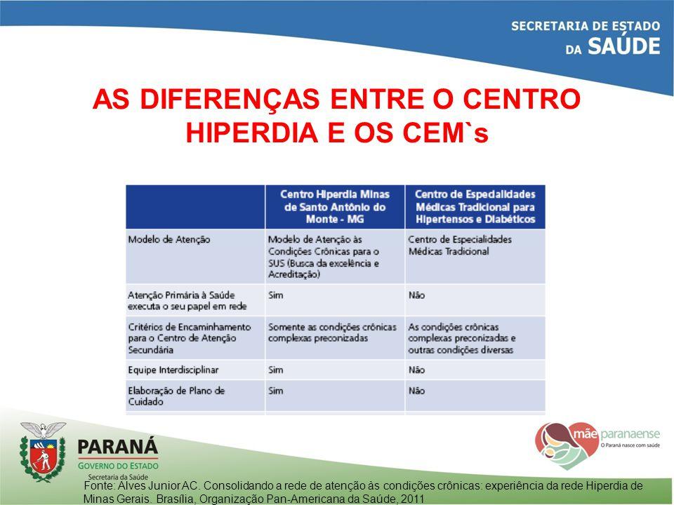 AS DIFERENÇAS ENTRE O CENTRO HIPERDIA E OS CEM`s