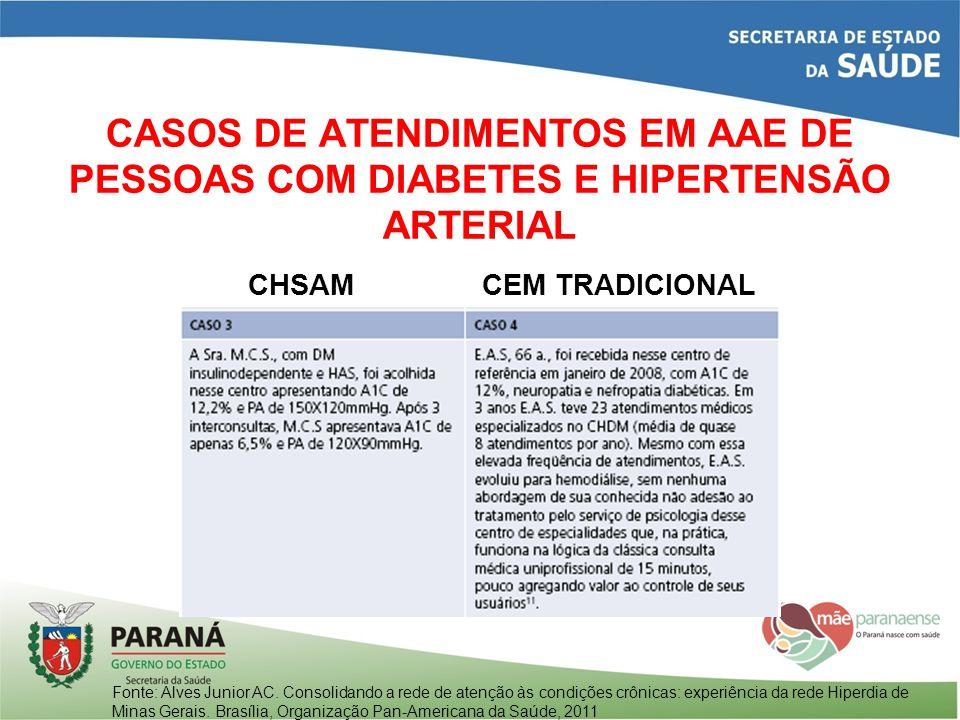 CASOS DE ATENDIMENTOS EM AAE DE PESSOAS COM DIABETES E HIPERTENSÃO ARTERIAL