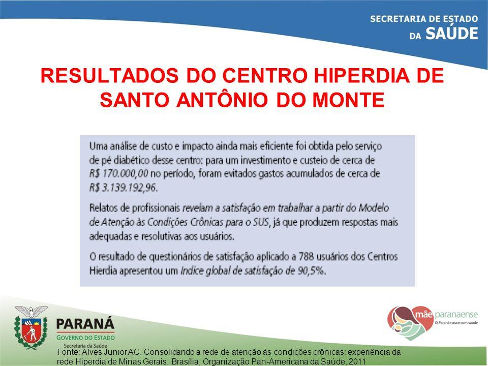 RESULTADOS DO CENTRO HIPERDIA DE SANTO ANTÔNIO DO MONTE