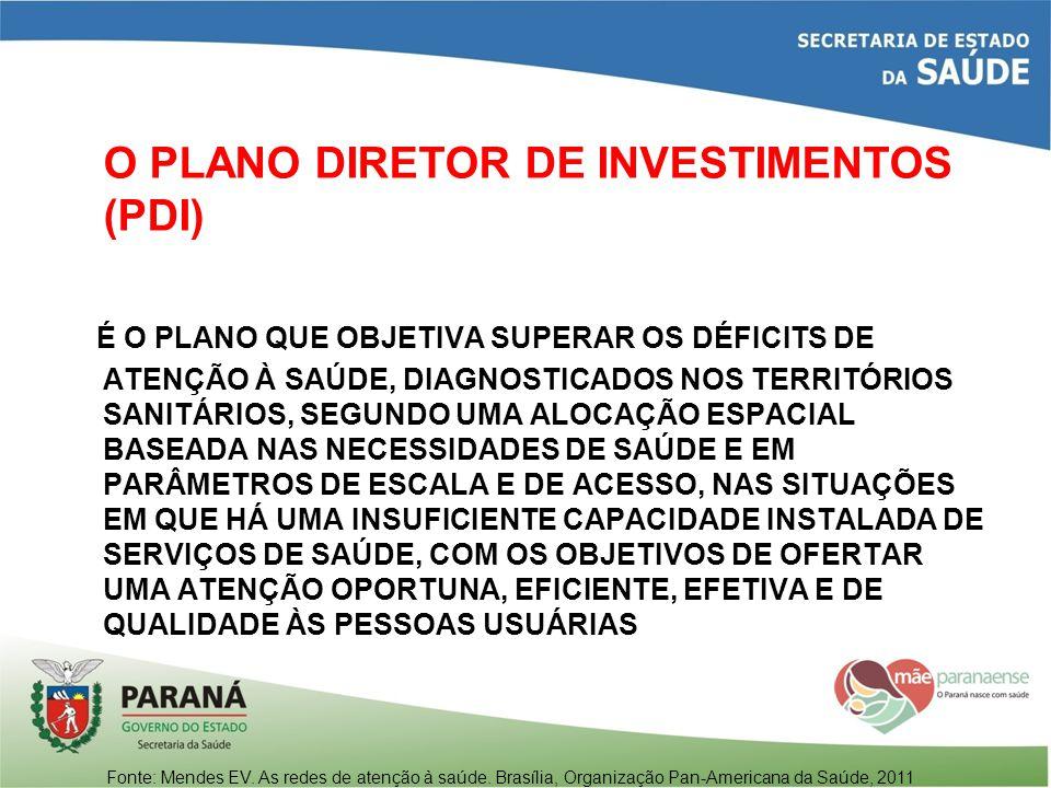 O PLANO DIRETOR DE INVESTIMENTOS (PDI)