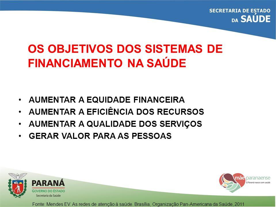 OS OBJETIVOS DOS SISTEMAS DE FINANCIAMENTO NA SAÚDE