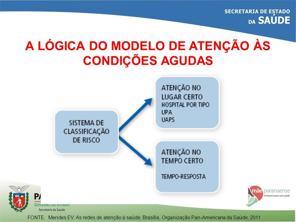 A LÓGICA DO MODELO DE ATENÇÃO ÀS CONDIÇÕES AGUDAS