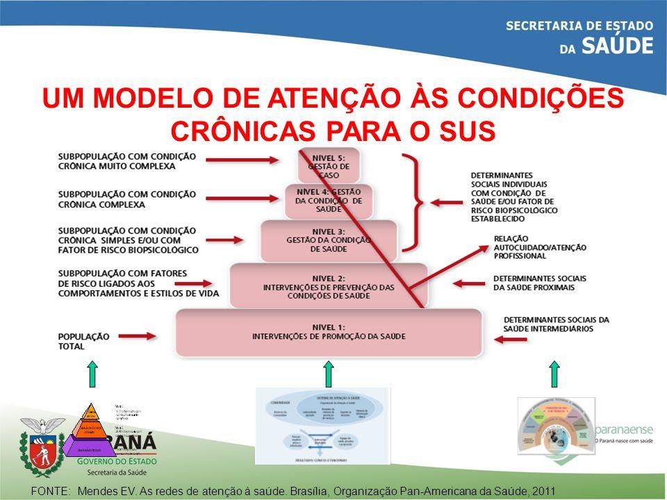 UM MODELO DE ATENÇÃO ÀS CONDIÇÕES CRÔNICAS PARA O SUS
