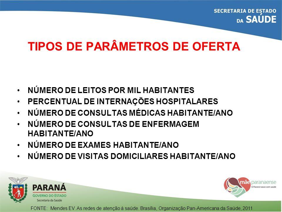 TIPOS DE PARÂMETROS DE OFERTA
