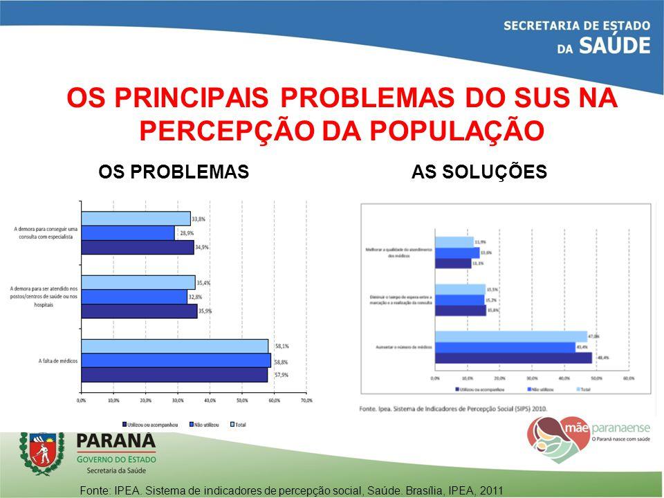 OS PRINCIPAIS PROBLEMAS DO SUS NA PERCEPÇÃO DA POPULAÇÃO