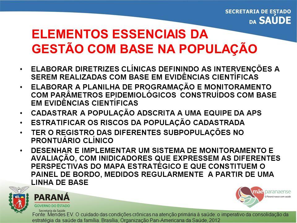 ELEMENTOS ESSENCIAIS DA GESTÃO COM BASE NA POPULAÇÃO
