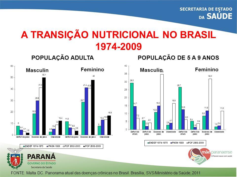 A TRANSIÇÃO NUTRICIONAL NO BRASIL 1974-2009