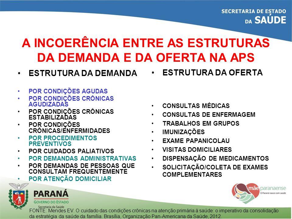 A INCOERÊNCIA ENTRE AS ESTRUTURAS DA DEMANDA E DA OFERTA NA APS