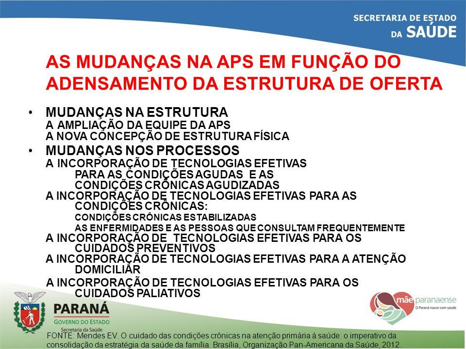 AS MUDANÇAS NA APS EM FUNÇÃO DO ADENSAMENTO DA ESTRUTURA DE OFERTA