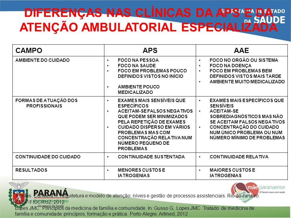 DIFERENÇAS NAS CLÍNICAS DA APS E DA ATENÇÃO AMBULATORIAL ESPECIALIZADA