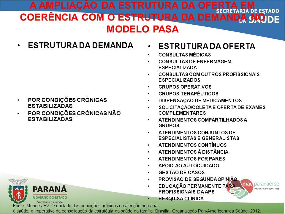 A AMPLIAÇÃO DA ESTRUTURA DA OFERTA EM COERÊNCIA COM O ESTRUTURA DA DEMANDA NO MODELO PASA