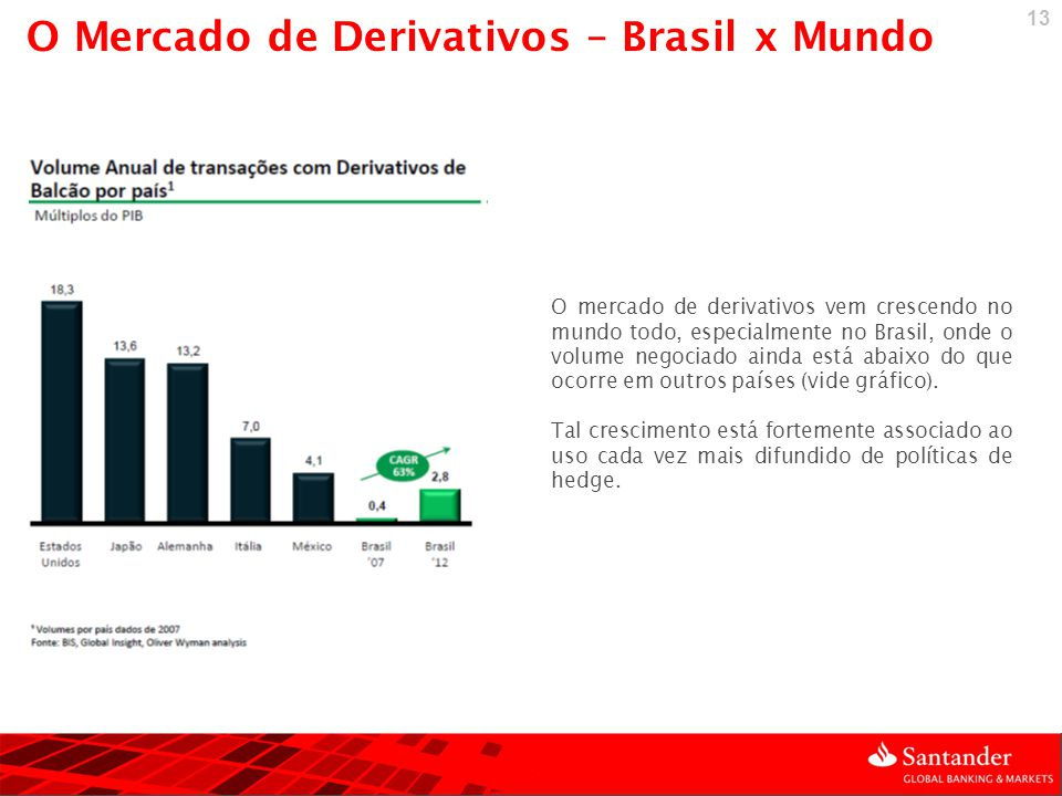 O Mercado de Derivativos – Brasil x Mundo